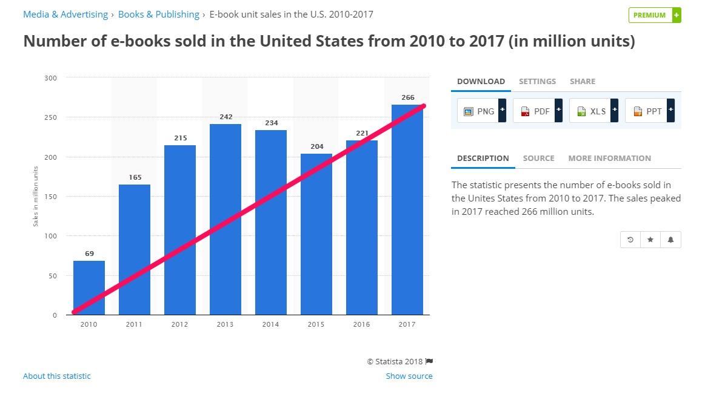 Ebooks sold