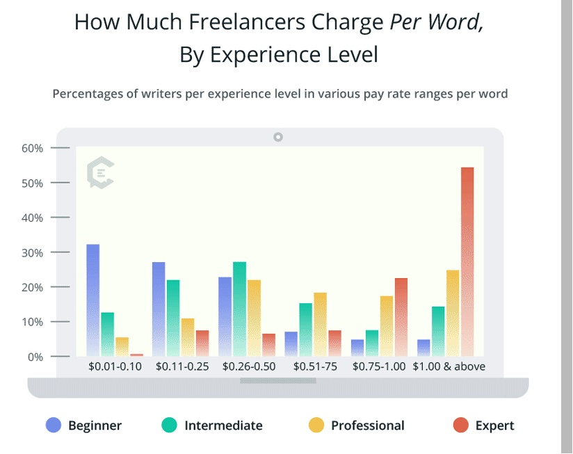 Freelance writing rates