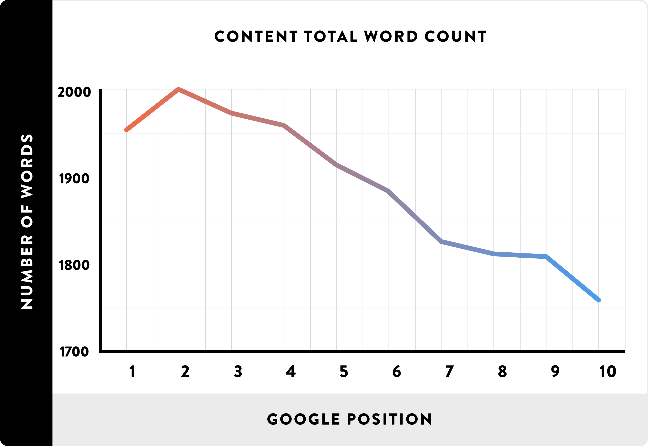 Word count and ranking chart