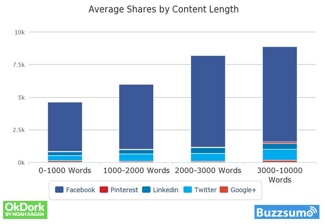 Average social shares and content length